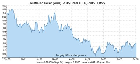 usd aud exchange rate