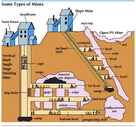 different types of sectioning shaft mine types of mines students britannica kids