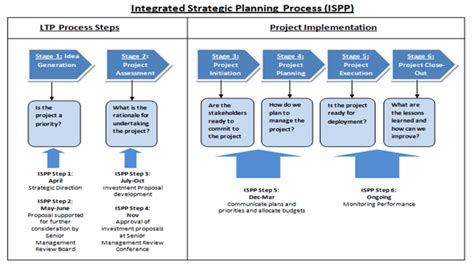 issp template audit of agency s term planning process
