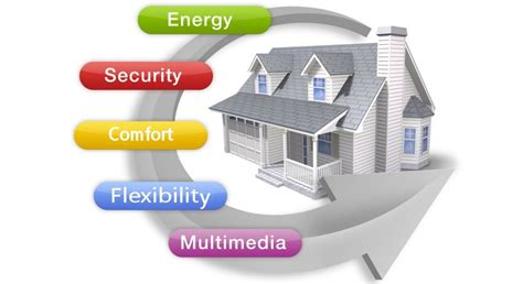 Home Automation Electrical Design Home Automation Ftz