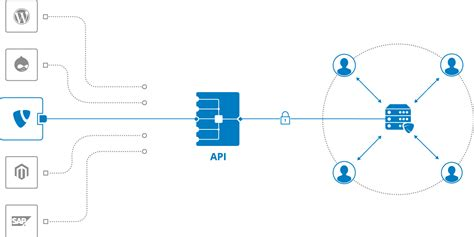 programming with yii2 building a restful api the toptranslation api