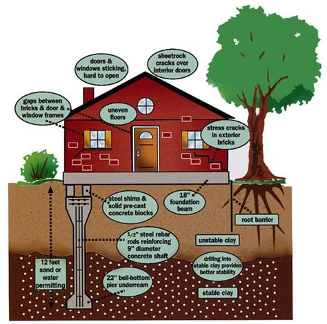what is to hone foundation inspection wnc inspections