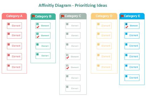 affinity diagrams are useful tools to affinity diagram a six sigma tool for prioritizing ideas