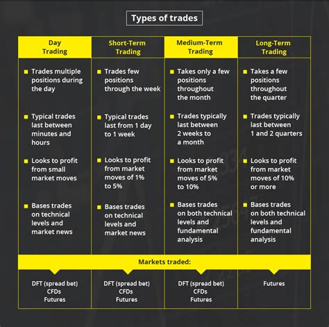 types of trade day trading short amp long term trading