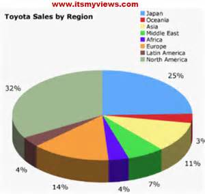 Who Owns Toyota Motor Company Toyota Corolla Car Price In Pakistan Itsmyviews