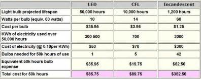 Compare Cfl To Led Light Bulbs Are Led Light Bulbs Worth The Money