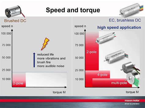 brushless vs brushed motor brushed vs brushless dc motor