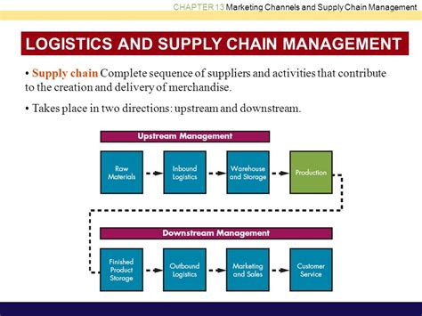 Mba In Logistics And Supply Chain Management In Mumbai by Supply Chain Management Activities Ppt Best Chain 2018
