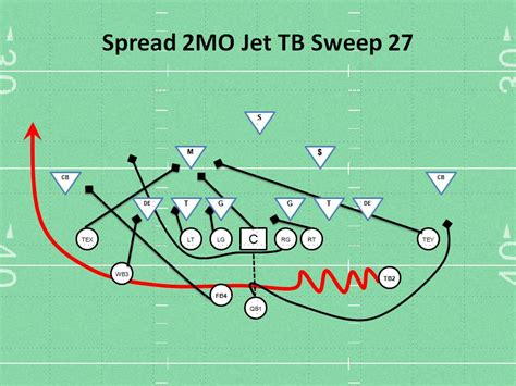football play spread 2mo jet tb sweep 27 play coaching youth football