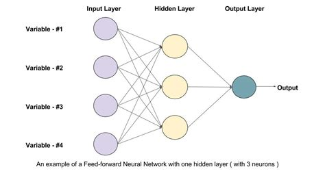 pattern recognition neural network python understanding feedforward neural networks learn opencv