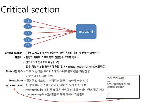 critical sections leejinse java academy lifecycle critical section 중첩 클래스