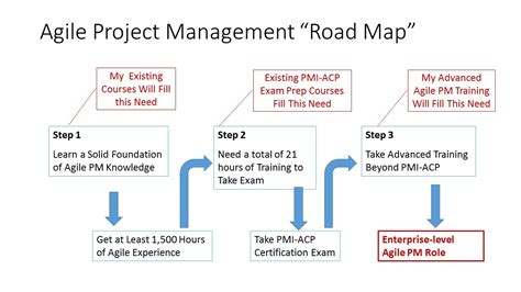 road map process agile project management roadmap