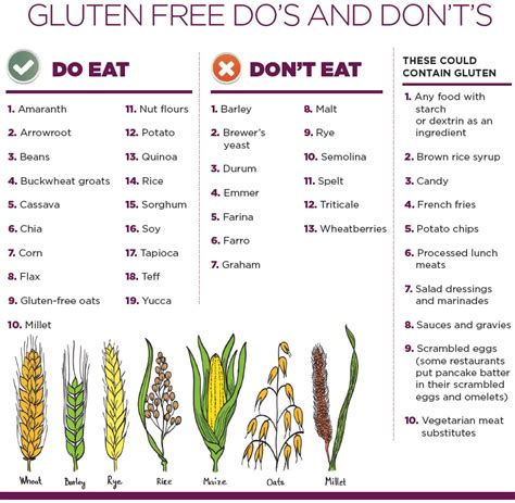 should you go gluten free or today