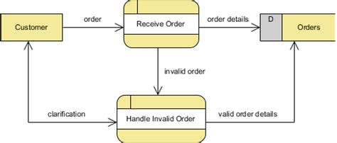 level 0 data flow diagram exle how to draw dfd with context levels