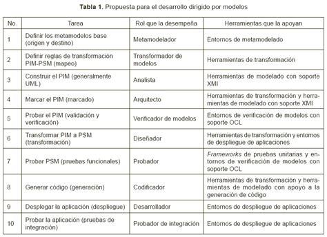 tablas para pagos provisionales actividad empresarial 2016 tabla isr 2016 mexico personas morales tablas de actividad