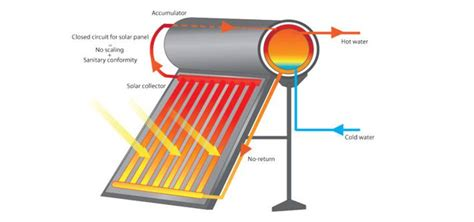 solar water heater pdf thermosiphon solar water heaters working principle