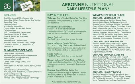 Airbonne Detox Program by 113 Best Images About Arbonne 30 Days On