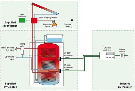7 gledhill unvented cylinder wiring diagram