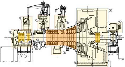 design criteria steam turbine steam turbines for industrial plants steam turbines