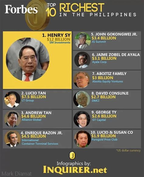 top 10 richest in in 2018 with their networth in dirham cfa pounds forbes magazine names top 50 richest filipinos for 2013 henry sy is 1 again