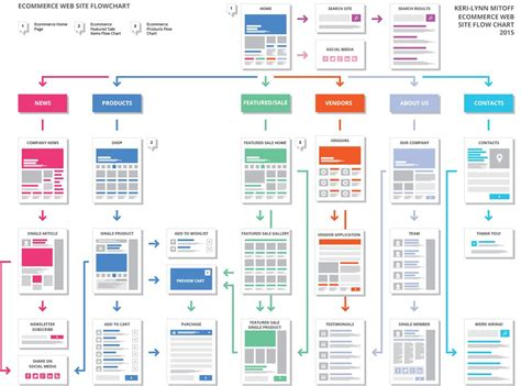 flow chart for website ecommerce flow chart site flow wireframe