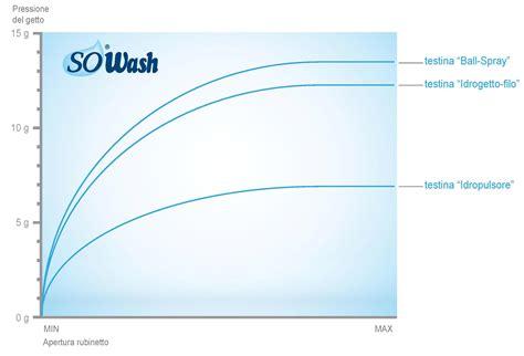 pressione acqua rubinetto pressione getto sowash idropulsore per la tua igiene