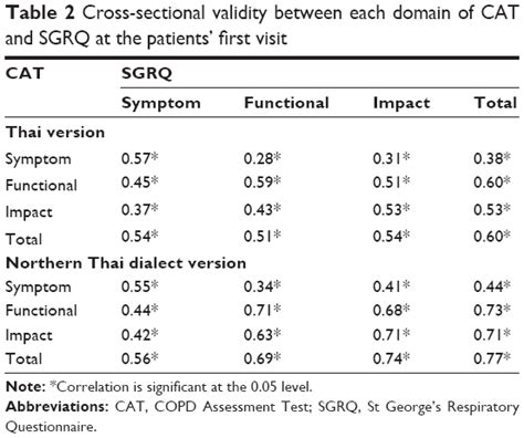 cross sectional t test full text dialectal influence on chronic pulmonary