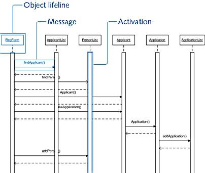 how to create sequence diagram in visio 2010 visio 2013 sequence diagram 28 images visio 2013 uml