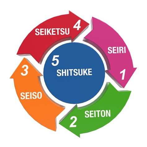lean manufacturing lean resources 5s kaizen lean environment the 7 kinds of waste and intro to kaizen