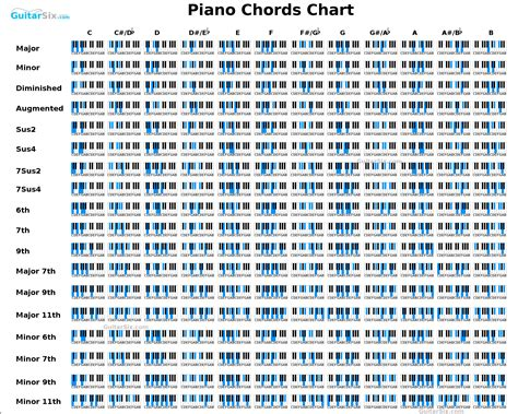 piano chord progression chart printable piano chord chart piano pinterest pianos easy piano