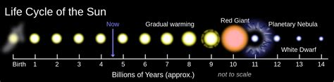 the life cycle of our sun 19 1 what makes the climate change physical geology