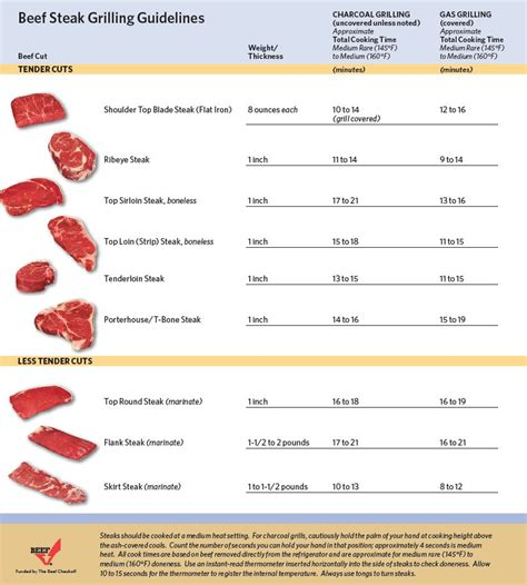 How To Grill Filet Steak by Steak Grilling Chart Dolap Magnetband Co