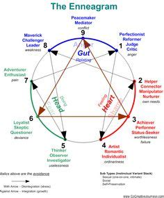 enneagram test personality test wendy s musings