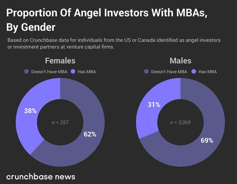 Mba And Company Crunchbase by When And Why An Mba Matters For Startup Investors