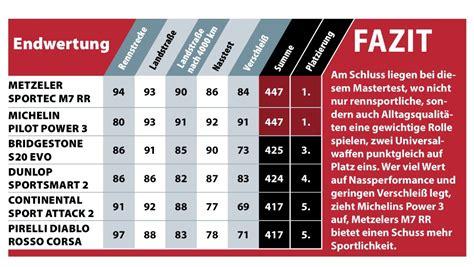 Motorradreifen Test Supersport by Reifentest Ps Seite 4 790 Duke 990 1290 Superduke