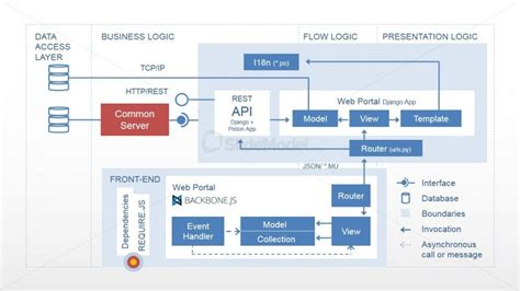 Visio Home Design Download four layers modern web application architecture diagram