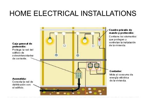 87 home electrical installations electrical