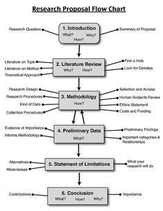 graphic design research proposal sles best 25 research proposal ideas on pinterest thesis