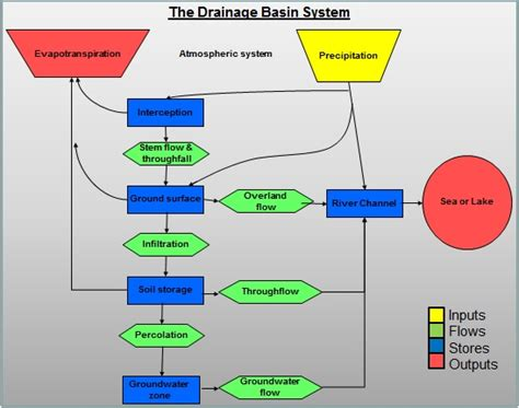 drainage basin system diagram flow diagram geography images how to guide and refrence