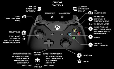 Zf2 Layout Get Controller | steam community guide xbox controller guide