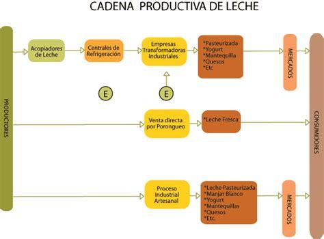 cadenas productivas en peru el mercado vacuno en per 250 p 225 gina 2 monografias