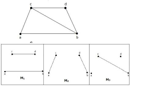 Tutorialspoint Graph | graph theory matchings