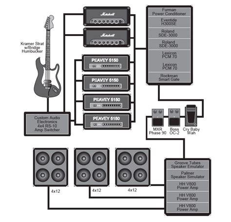 studio recreate  setups  classic guitar gods page    prosoundweb