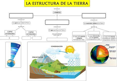 la estructura de la la estructura de la tierra
