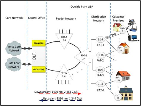 fiber optic home network design fiber optic home network design google fiber wont accept
