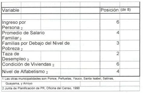 tabla de contribuciones puerto rico tabla capitulo 5