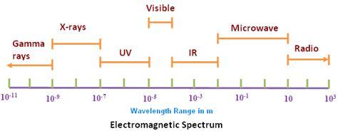 Define Arrange wavelength spectrum physics tutorvista com