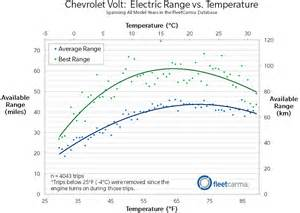 Electric Vehicles With Range Why Do Electric Cars In Cold Weather Extremetech