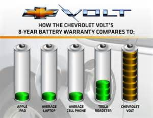 Electric Vehicles Battery Warranty Electric Vehicles