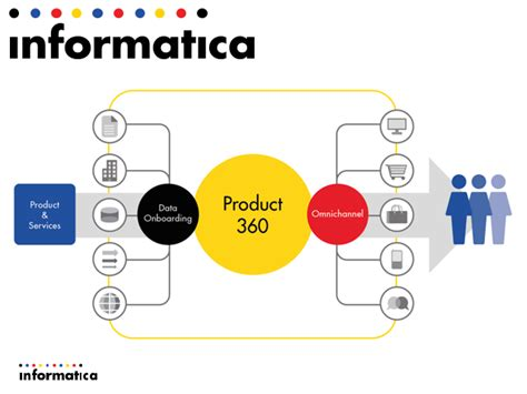 informatica mdm architecture diagram informatica mdm product 360 new product introduction